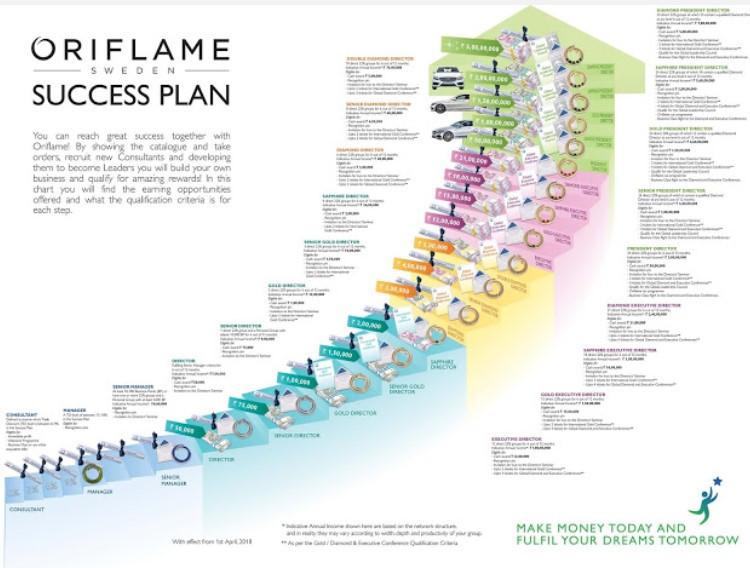 Oriflame Success Plan for compensation