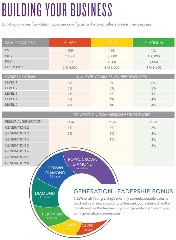 Second step with Young Living compensation is to build your business