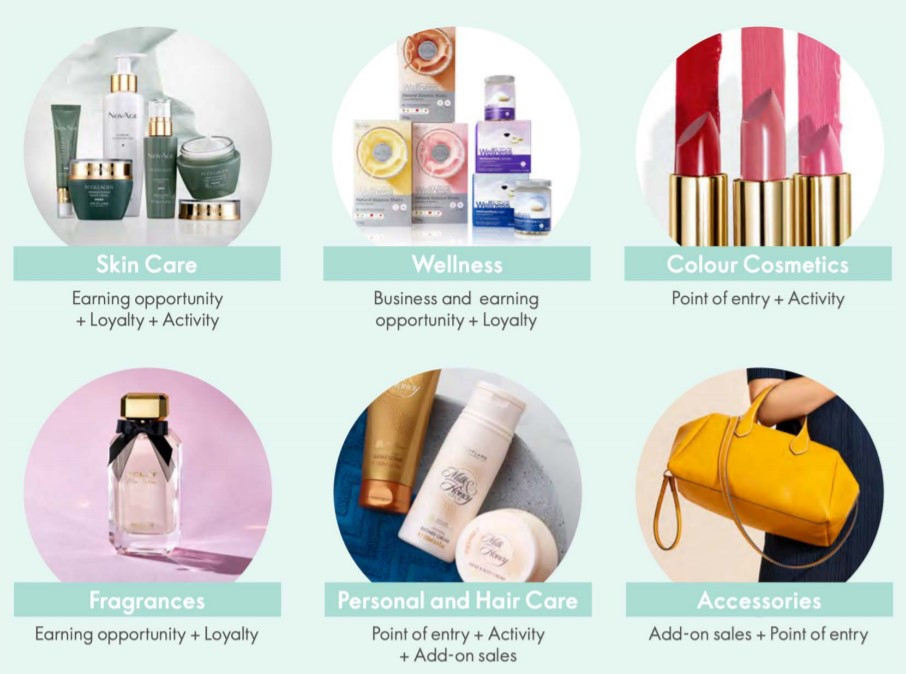 Oriflame product range