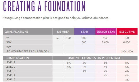 First step with Young Living is to create a foundation