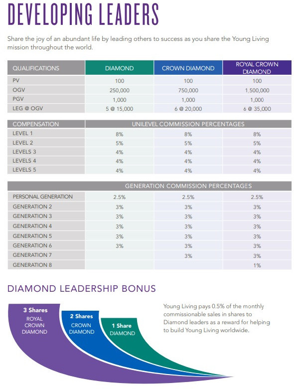 Thrid level in Young Living compensation plan is to develop leaders