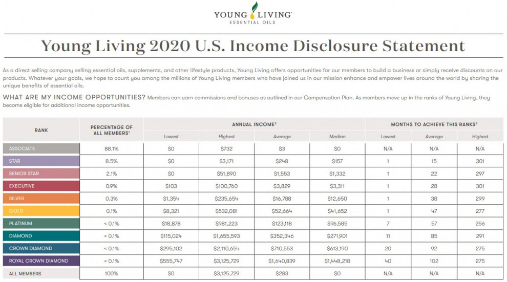 Young Living Income disclosure 2020 for US