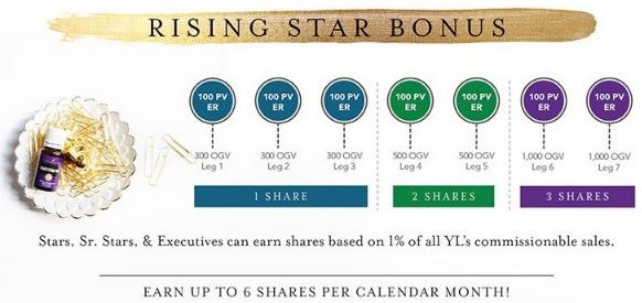 Young Living Rising Star Bonus