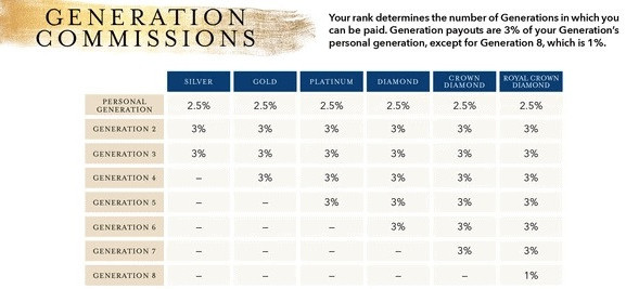 Young Living generation commissions