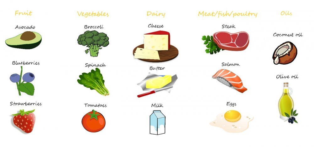 The keto diet food list
