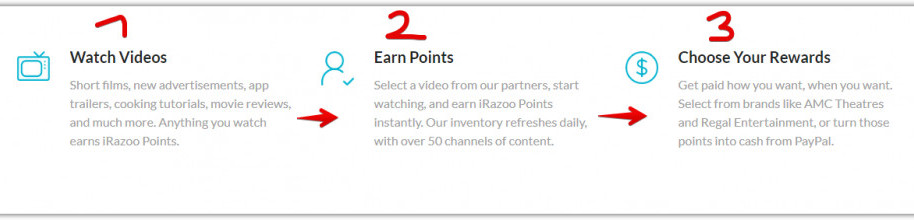 How to get paid for watching videos -An image of iRazoo