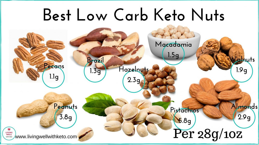 Great foods for a keto diet
