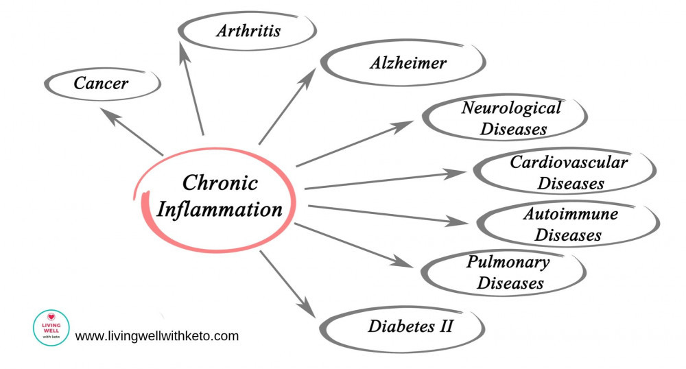 Chronic disease : how to stop suffering