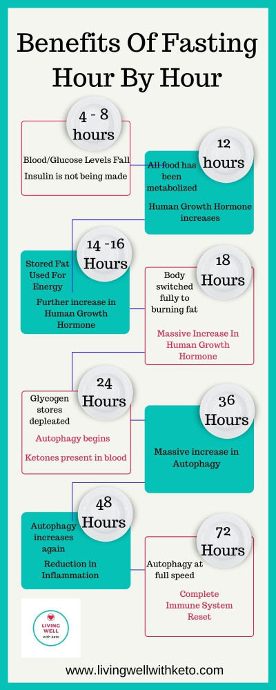 Benefits of fasting hour by hour