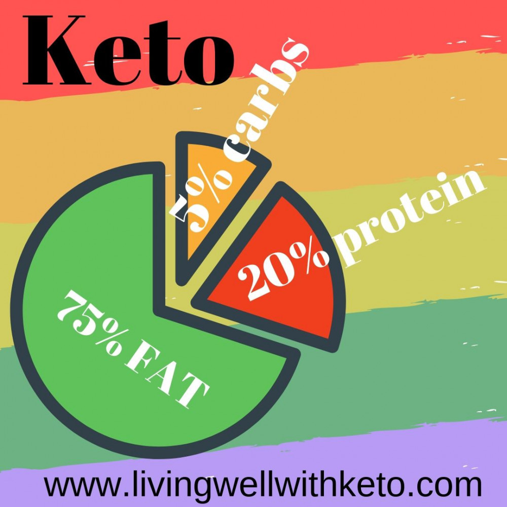 Why am I not losing weight : keto diet