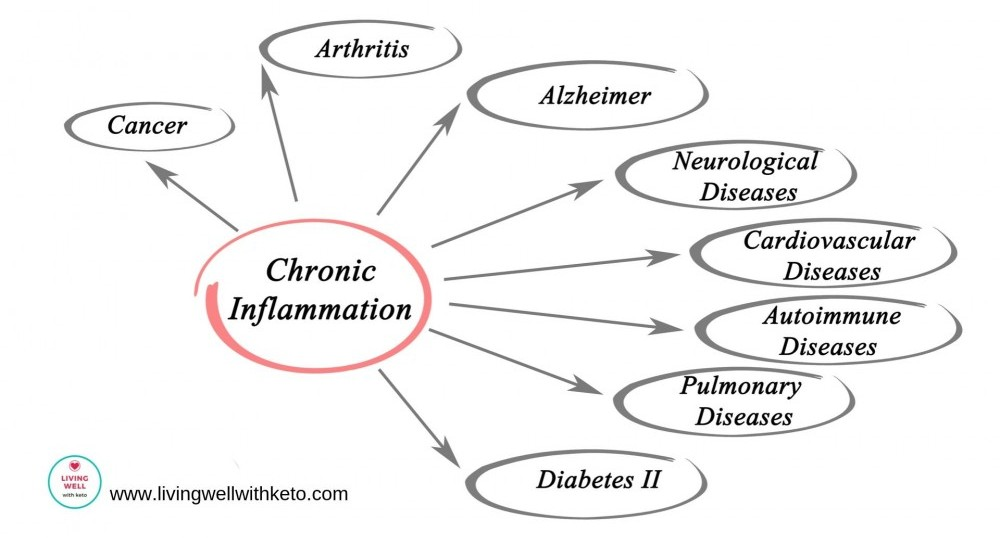 What is inflammation in the body?