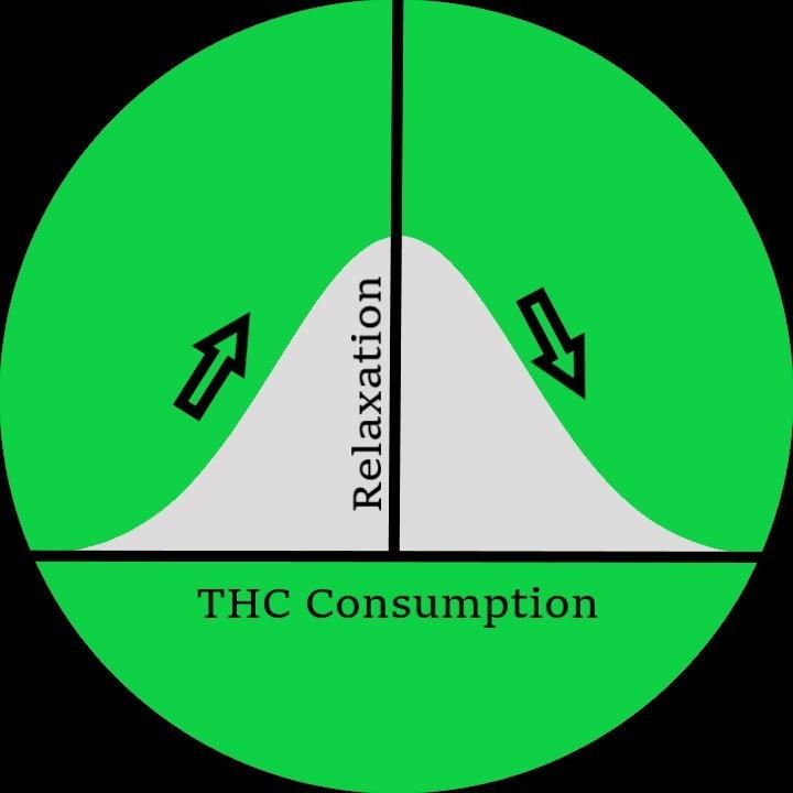 thc usage
