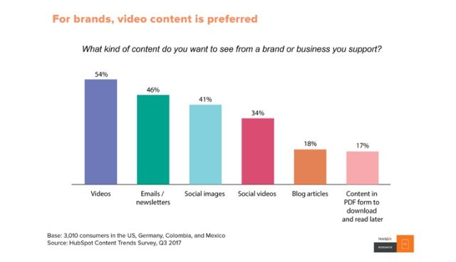 video content chart
