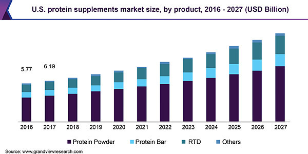 What Is The Protein Powder Market? - Increasing Size