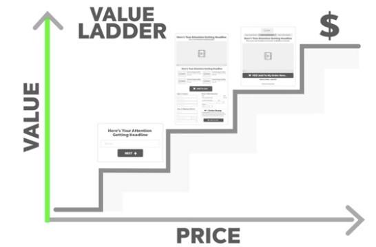 Value Ladder Marketing