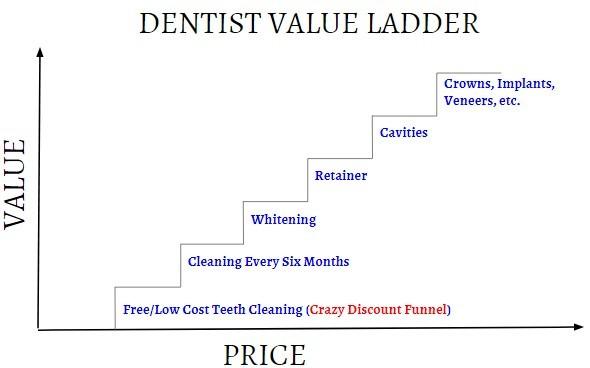 Value Ladder Diagram Example for Dentist