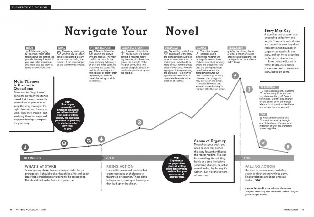 Navigate Your Novel map from Writer's Digest