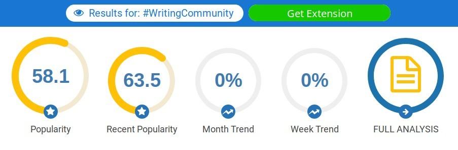Hashtagify results for #WritingCommunity