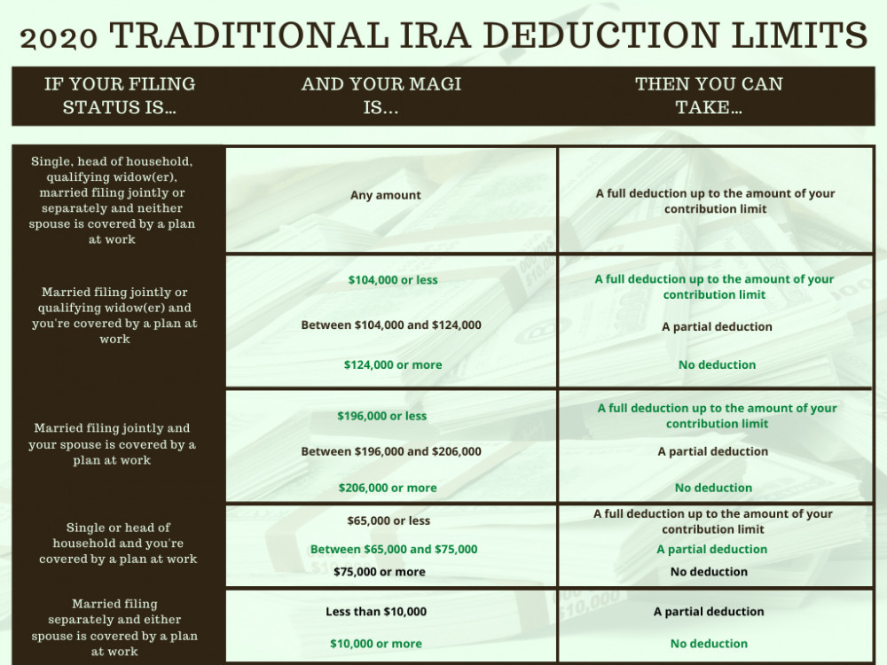 2020-Traditional-IRA-Deduction-Limits