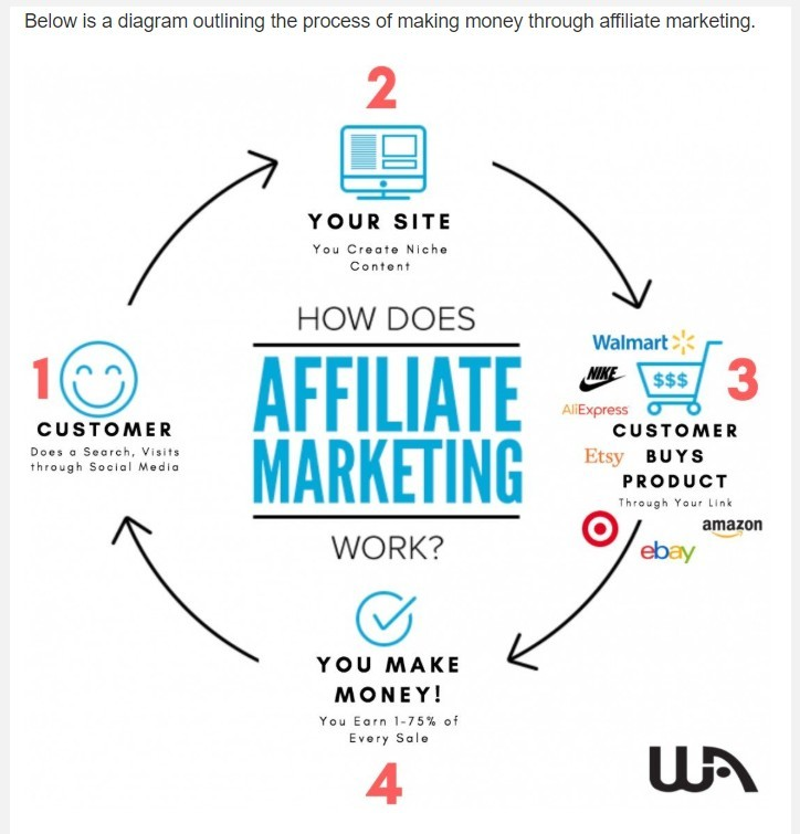 How To Monetize Your Website Content.