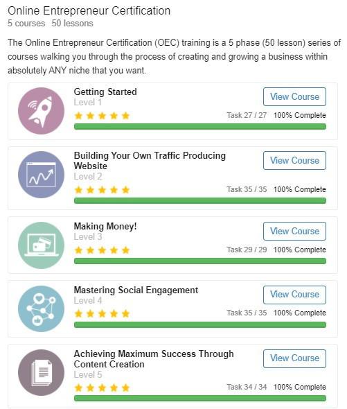 Online Entrepreneur Certification Overview