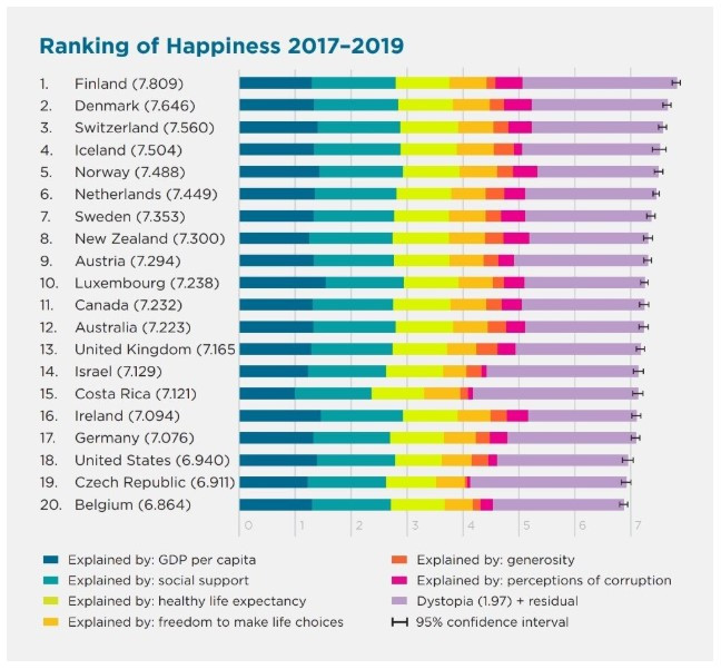 Ranking Of Happiness 2017-2019