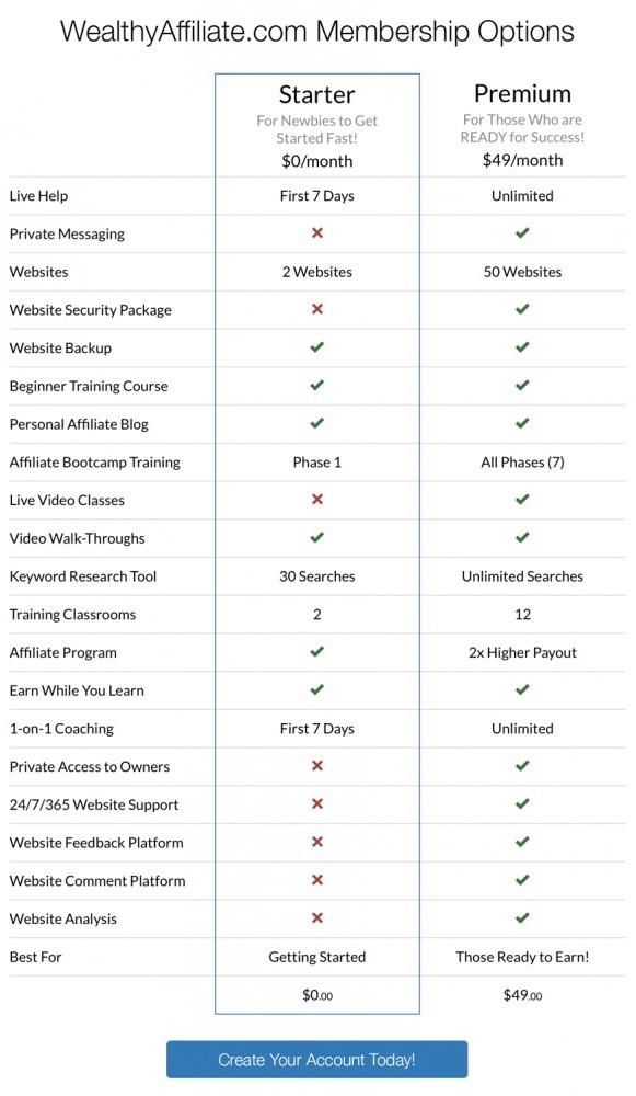 Free vs Premium WA