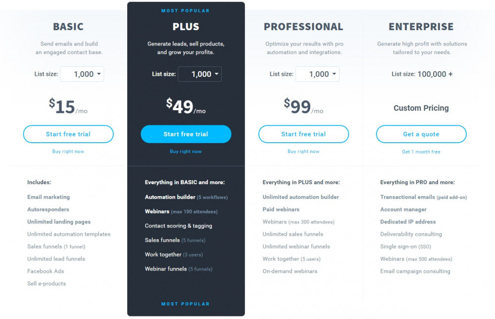 GetResponse Review-Affordable Email Marketing