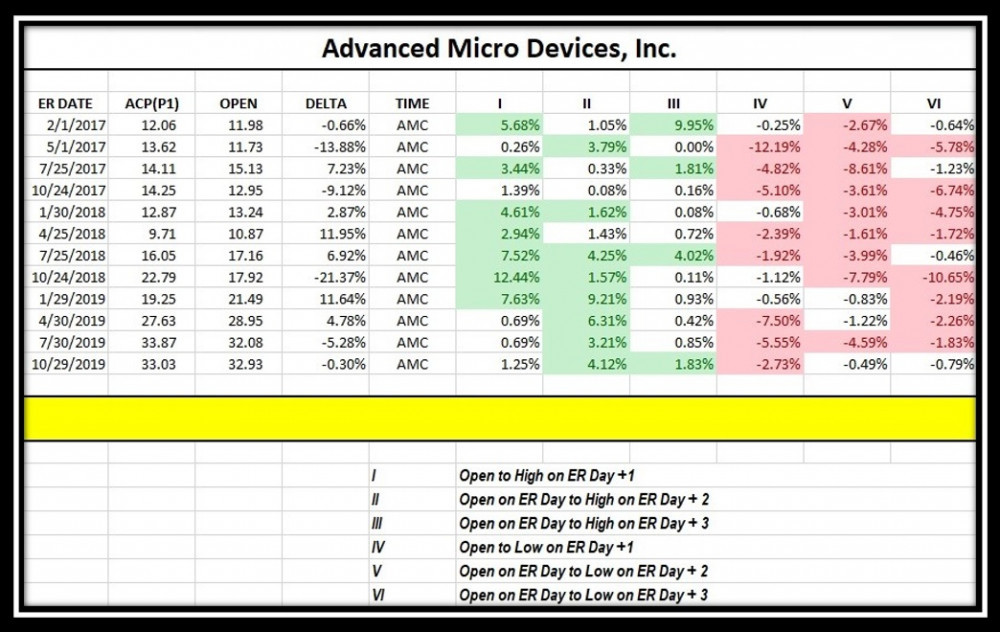 Are AMD Stocktwits Followers aware of the Performance 3 Days After Earnings from 2017 and 2020 as described in the table below ?