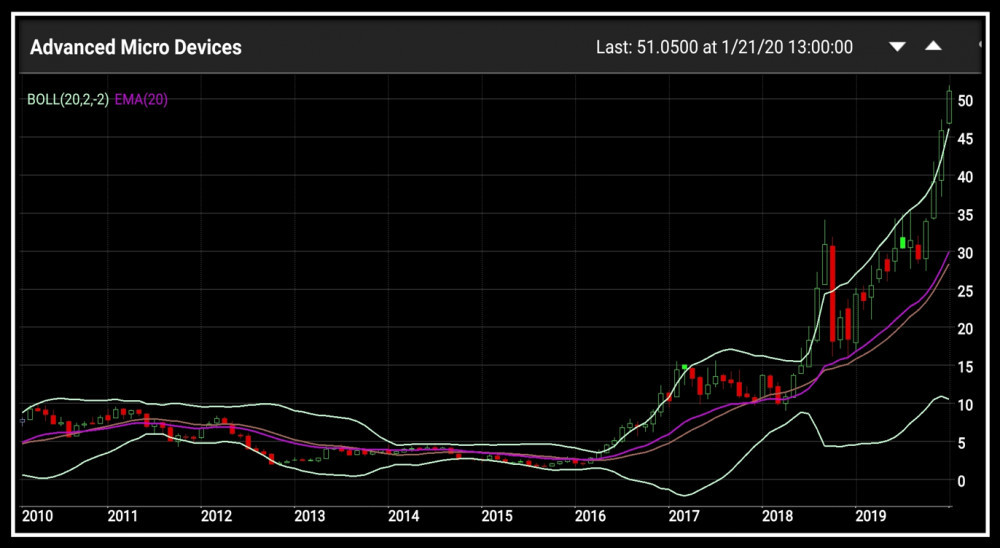 AMD 10 year chart from Teletrader App in Is AMD Stock A Buy or Sell Article. This is the chart that started the discussion on the AMD Stocktwits chat room.