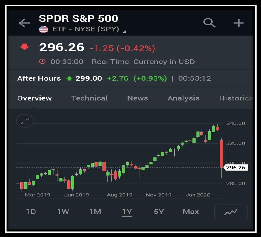 Weekly chart for SPY ETF showing major gains for those who were lucky to trade SPY weekly Options