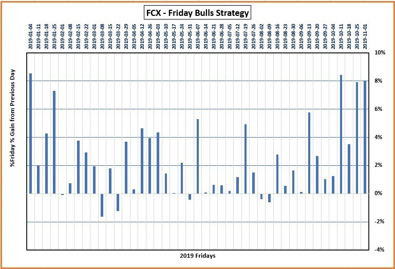 Graph for FCX Stock showing the distances of the High to the previous close for each Friday in 2019