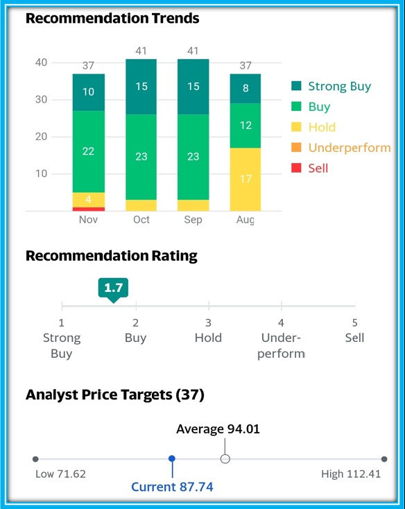 Example of analysts Stock ratings recomemndations Trends between November and August