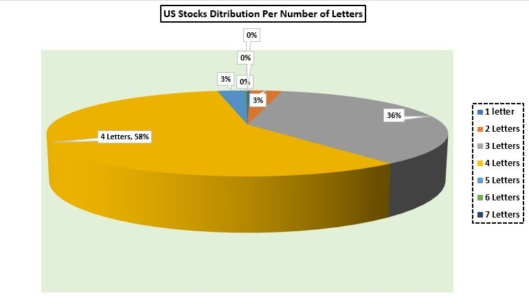 pie chart with distribution per number of letters