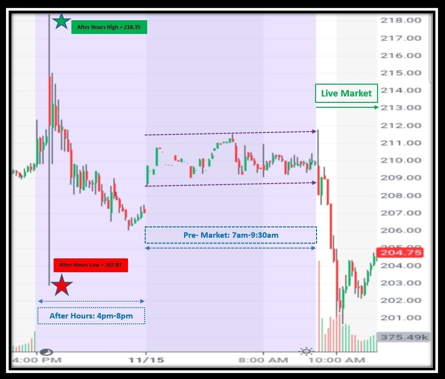 5-minute chart of Nvidia from 4pm est on November 14 2019 to 10am est on November 15 2019 capturing reaction to third quarter Earnings release