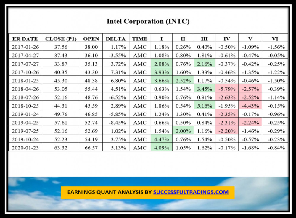 We use this study when Trading Options on Earnings: INTC is featured with Movement of the stocks 3 days after each Earnings from 2017 to 2020