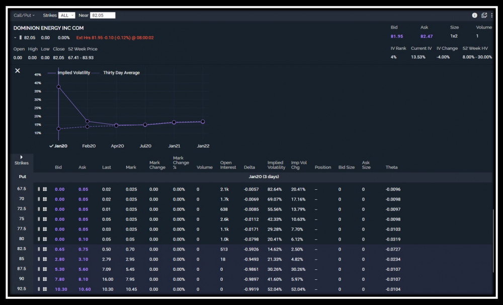 Option chain for Dominion stock with only monthly expirations as part of SPY Option Chain discussion