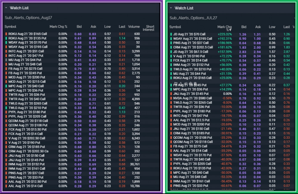 Watch List of Options as depicted in How to trade Options on etrade