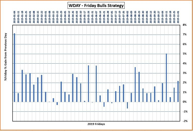 Graph for Workday Stock showing the distances of the High to the previous close for each Friday in 2019