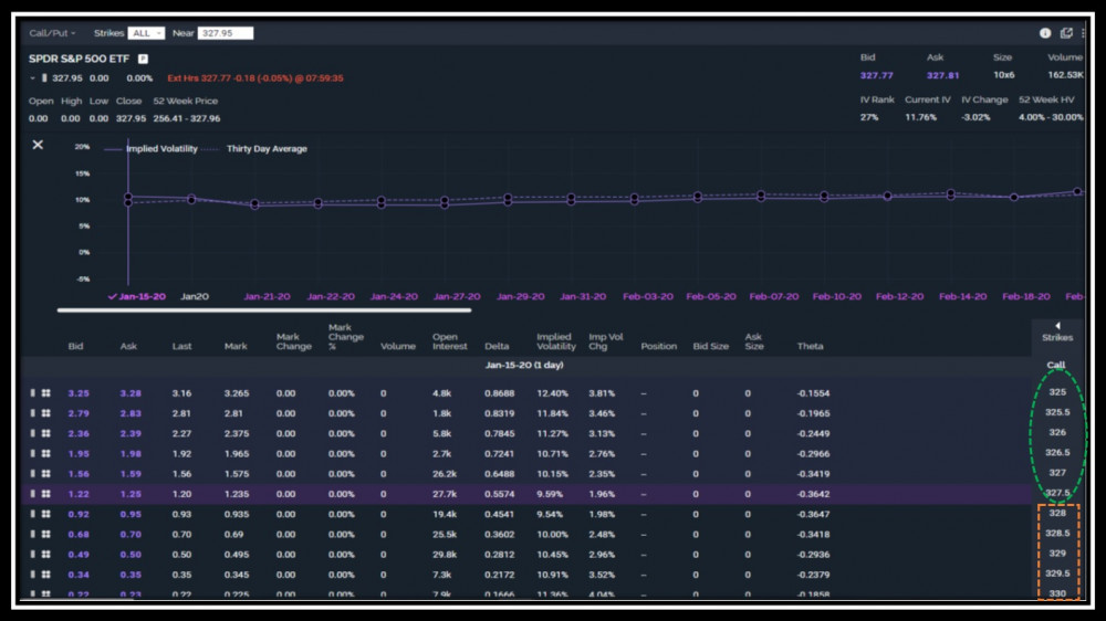 SPY option chain for calls from january 14 2020 pre-market in SPY option chain tutorial