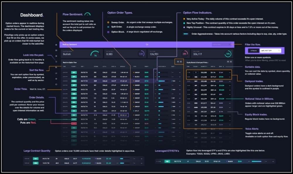 FlowAlgo Dashboard inside FlowAlgo in FlowAlgo vs Stock Whisperer App Review