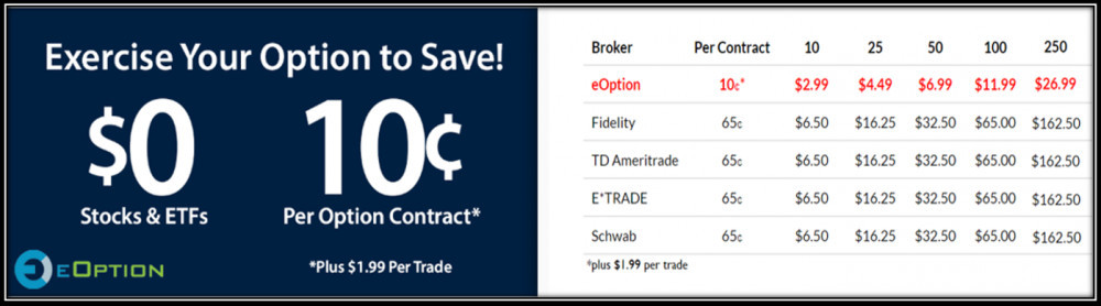 eOption Fees compared to their competitors: Fidelity, TD Ameritrade, E*trade and Schwab showcasing huge savings