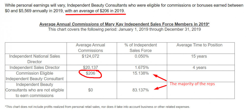 What Is Mary Kay Cosmetics About? - Mary Kay income chart