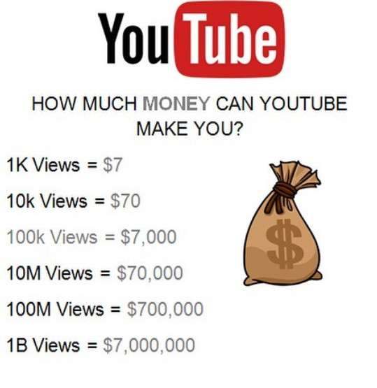 YouTube earnings