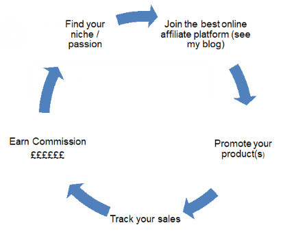Affiliate cycle