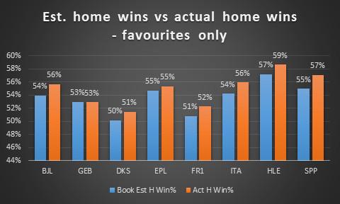 Book est home wins vs actuals for favourites