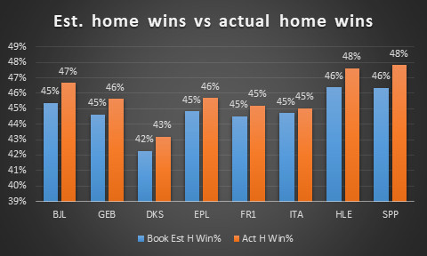 Book estimated home wins vs actual by league