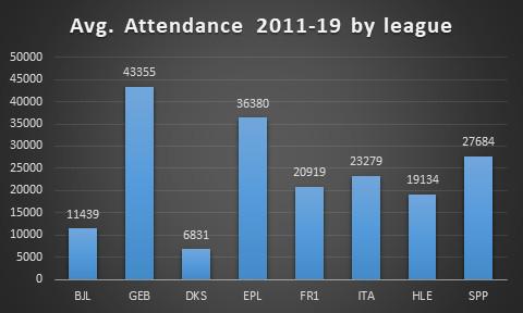 Attendances by league, average 2011-19