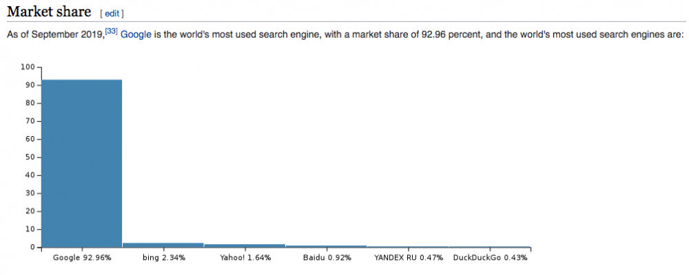 Google is The World's Most Used Search Engine