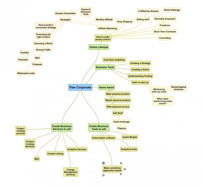 Creating a free mind map